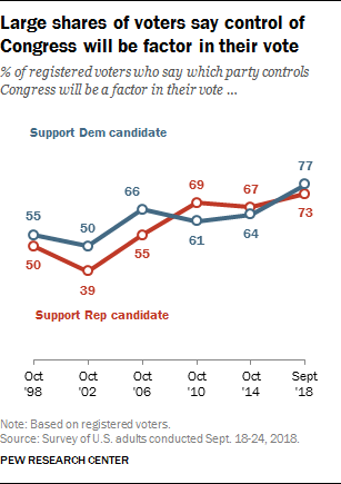 Large shares of voters say control of Congress will be factor in their vote