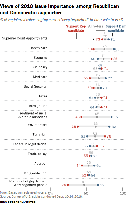 Views of 2018 issue importance among Republican and Democratic supporters