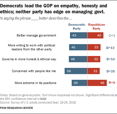 Democrats lead the GOP on empathy, honesty and ethics; neither party has edge on managing govt.