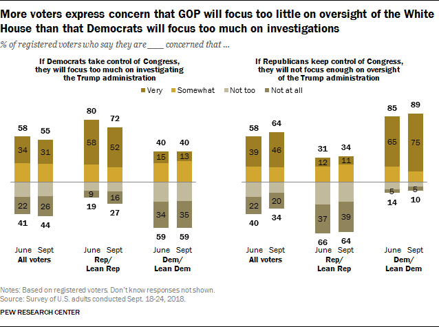 More voters express concern that GOP will focus too little on oversight of the White House than that Democrats will focus too much on investigations