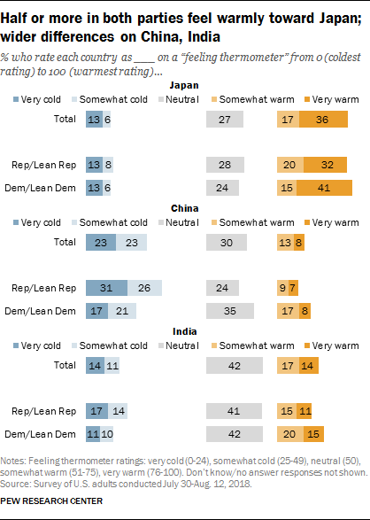 Half or more in both parties feel warmly toward Japan; wider differences in China, India