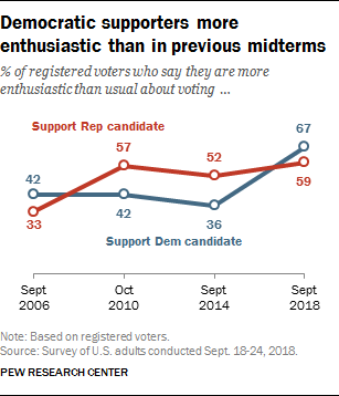 Democratic supporters more enthusiastic than in previous midterms