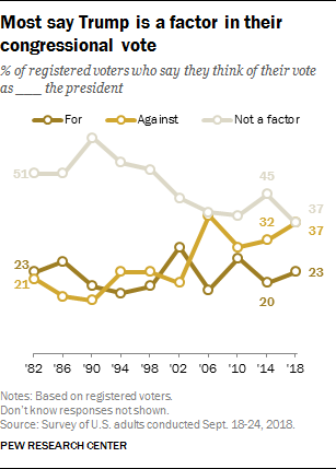 Image result for most say trump factor in congressional vote pew