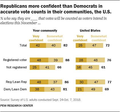 Republicans more confident than Democrats in accurate vote counts in their communities, the U.S.