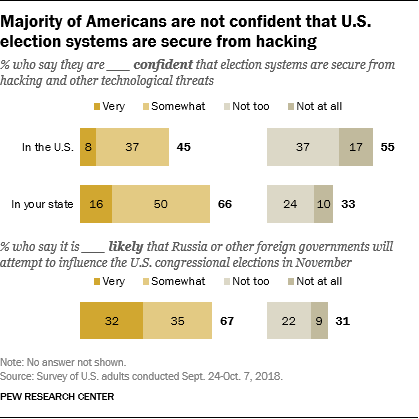 Majority of Americans are not confident that U.S. election systems are secure from hacking
