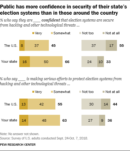 Public has more confidence in security of their state's election systems than in those around the country