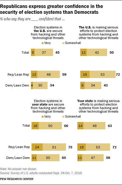 Republicans express greater confidence in the security of election systems than Democrats