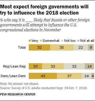 Most expect foreign governments will try to influence the 2018 election