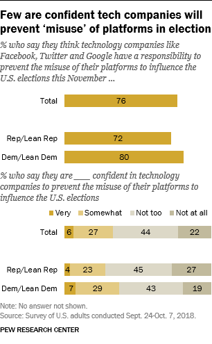 Few are confident tech companies will prevent 'misuse' of platforms in election
