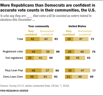 More Republicans than Democrats are confident in accurate vote counts in their communities, the U.S.