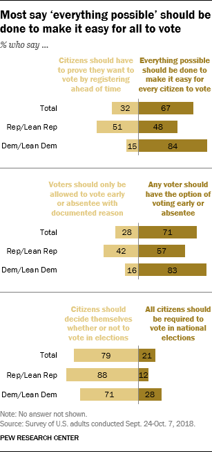 Most say 'everything possible' should be done to make it easy for all to vote