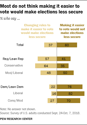 Most do not think making it easier to vote would make elections less secure