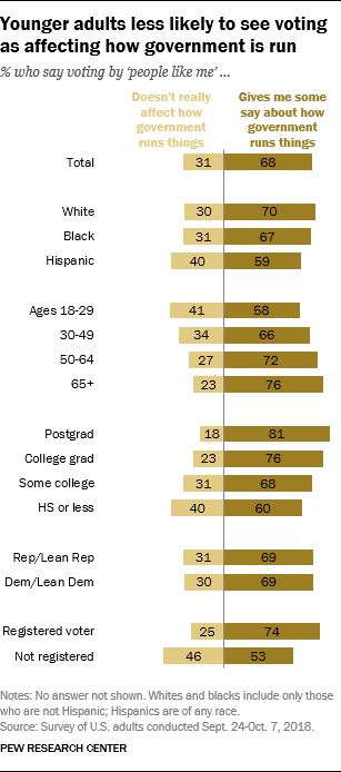 Younger adults less likely to see voting as affecting how government is run