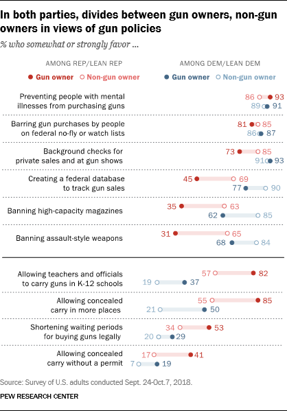 In both parties, divides between gun owners, non-gun owners in views of gun policies