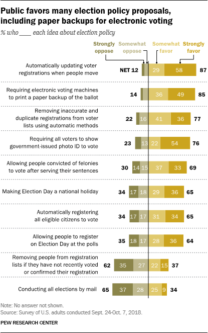 Public favors many election policy proposals, including paper backups for electronic voting