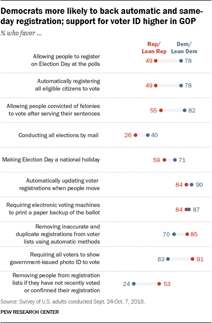 Democrats more likely to back automatic and same-day registration; support for voter ID higher in GOP