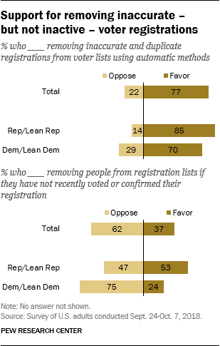 Support for removing inaccurate – but not inactive – voter registrations