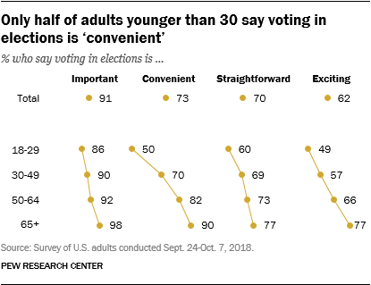 Only half of adults younger than 30 say voting in elections is 'convenient'