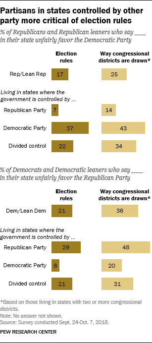 Partisans in states controlled by other party more critical of election rules