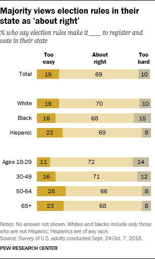 Majority views election rules in their state as 'about right'