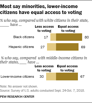 Most say minorities, lower-income citizens have equal access to voting