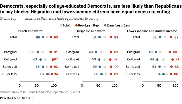 Democrats, especially college-educated Democrats, are less likely than Republicans to say blacks, Hispanics and lower-income citizens have equal access to voting