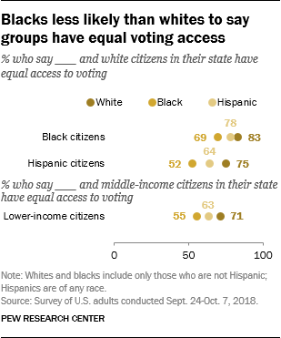 Blacks less likely than whites to say groups have equal voting access