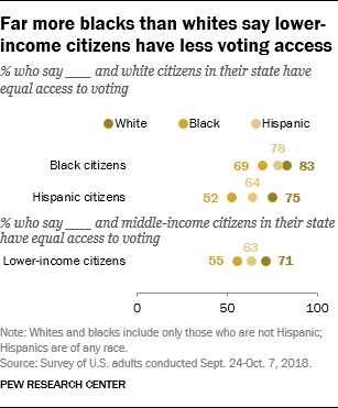 Far more blacks than whites say lower-income citizens have less voting access