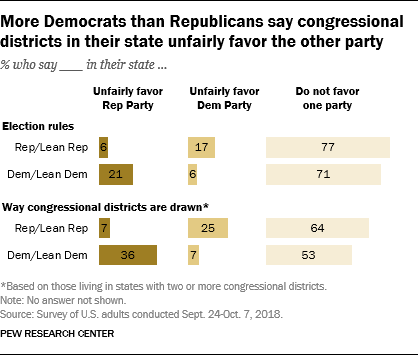 More Democrats than Republicans say congressional districts in their state unfairly favor the other party
