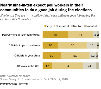 Nearly nine-in-ten expect poll workers in their communities to do a good job during the elections