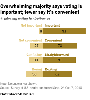 Overwhelming majority says voting is important; fewer say it's convenient