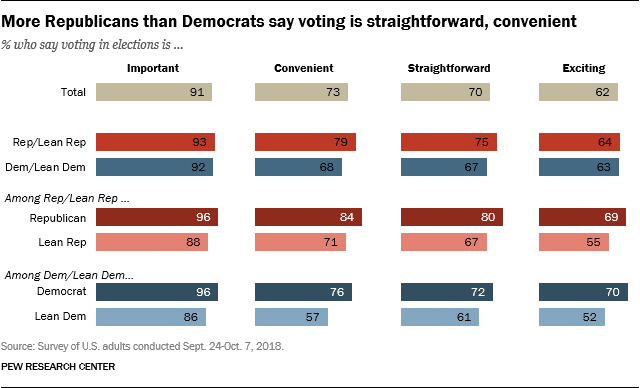 More Republicans than Democrats say voting is straightforward, convenient