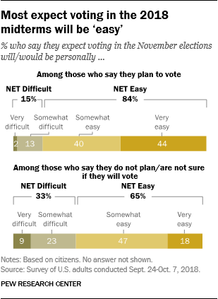 Most expect voting in the 2018 midterms will be 'easy'