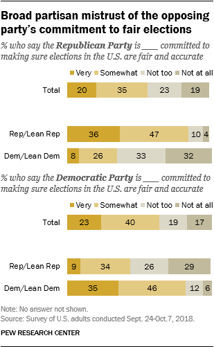 Broad partisan mistrust of the opposing party's commitment to fair elections
