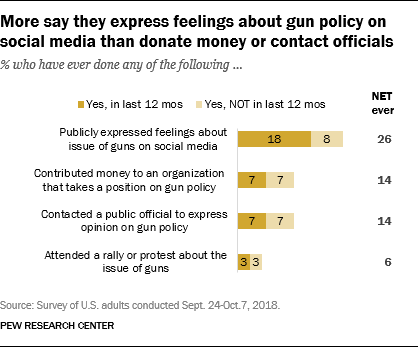 More say they express feelings about gun policy on social media than donate money or contact officials