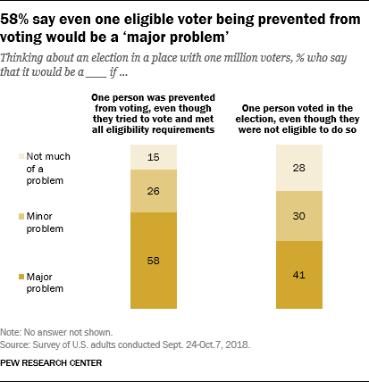 58% say even one eligible voter being prevented from voting would be a 'major problem'
