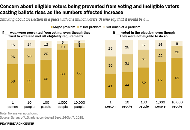 Concern about eligible voters being prevented from voting and ineligible voters casting ballots rises as the numbers affected increase