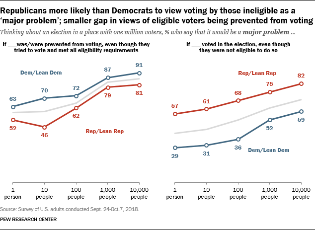 Republicans more likely than Democrats to view voting by those ineligible as a 'major problem'; smaller gap in views of eligible voters being prevented from voting