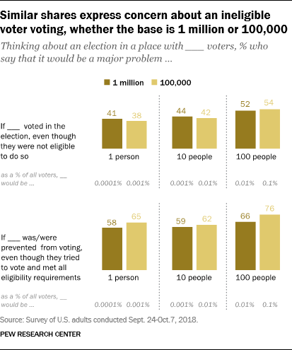 Similar shares express concern about an ineligible voter voting, whether the base is 1 million or 100,000