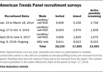 ATP recruitment surveys