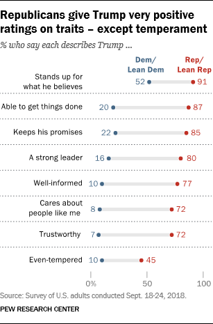 Republicans give Trump very positive ratings on traits – except temperament