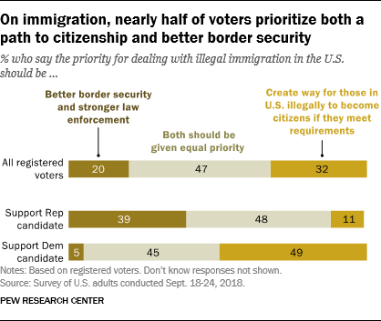 On immigration, nearly half of voters prioritize both a path to citizenship and better border security