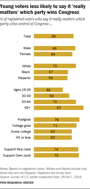 Young voters less likely to say it 'really matters' which party wins Congress