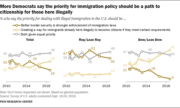 More Democrats say the priority for immigration policy should be a path to citizenship for those here illegally
