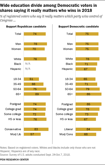 Wide education divide among Democratic voters in shares saying it really matters who wins in 2018