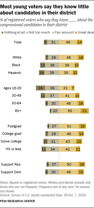 Most young voters say they know little about candidates in their district