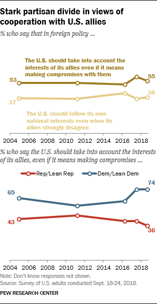 Stark partisan divide in views of cooperation with U.S. allies