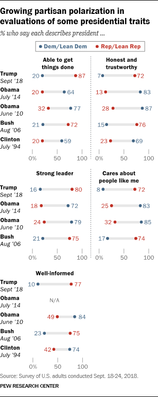 Growing partisan polarization in evaluations of some presidential traits
