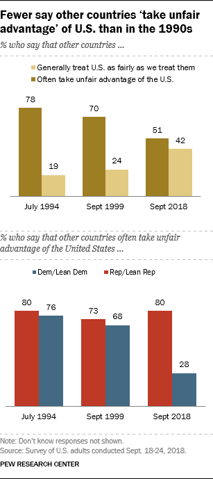 Fewer say other countries 'take unfair advantage' of U.S. than in the 1990s