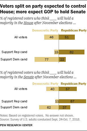 Voters split on party expected to control House; more expect GOP to hold Senate